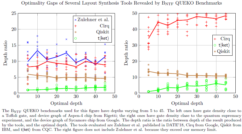 Optimality Gaps of Several Layout Synthesis Tools Revealed by BNTF QUEKO Benchmarks