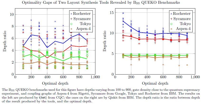 Optimality Gaps of Several Layout Synthesis Tools Revealed by BSS QUEKO Benchmarks