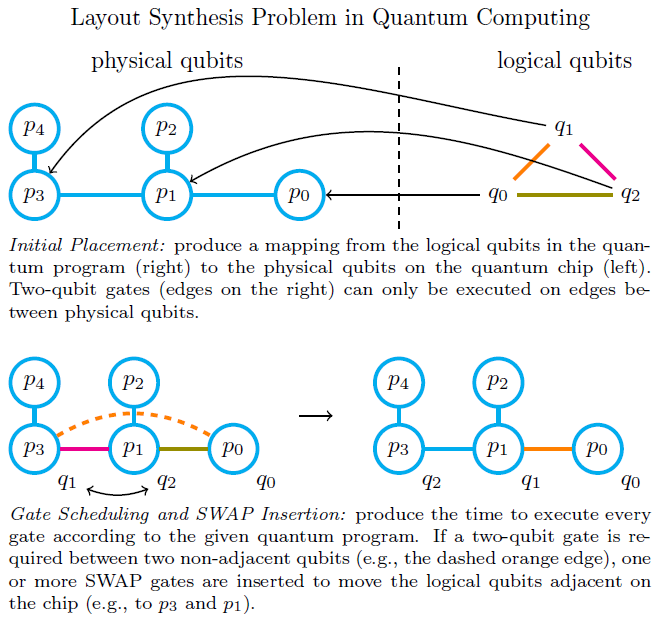 Layout Synthesis Problem in Quantum Computing