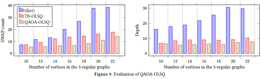 Performance of TB-OLSQ and Related Works on LSQC of some QAOA Circuits